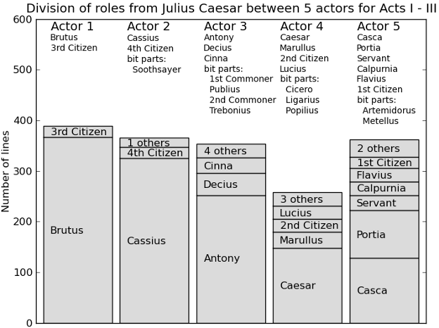 an overview of the fate traits and choices by romeo and juliet a play by william shakespeare A secondary school revision resource for gcse english literature about the  themes of shakespeare's romeo and juliet.